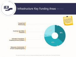 Infrastructure Key Funding Areas Business Operations Analysis Examples Ppt Mockup