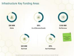 Infrastructure Key Funding Areas Business Planning Actionable Steps Ppt Gallery Mockup