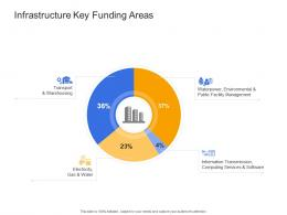 Infrastructure Key Funding Areas Civil Infrastructure Construction Management Ppt Template