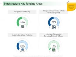 Infrastructure Key Funding Areas Infrastructure Analysis And Recommendations Ppt Elements