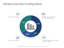 Infrastructure Key Funding Areas Infrastructure Engineering Facility Management Ppt Topics