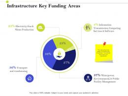 Infrastructure Key Funding Areas Infrastructure Management IM Services And Strategy Ppt Inspiration