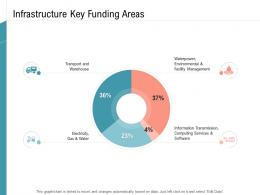 Infrastructure Key Funding Areas Infrastructure Management Services Ppt Inspiration