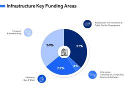Infrastructure Key Funding Areas M3075 Ppt Powerpoint Presentation Infographics Ideas