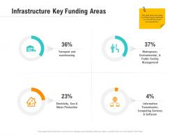 Infrastructure Key Funding Areas Optimizing Business Ppt Demonstration