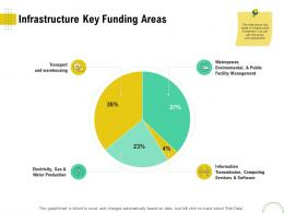 Infrastructure Key Funding Areas Optimizing Infrastructure Using Modern Techniques Ppt Portrait