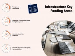 Infrastructure Key Funding Areas Ppt Powerpoint Presentation File