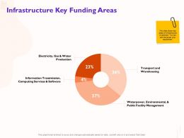 Infrastructure Key Funding Areas Public Facility Ppt Powerpoint Presentation Icon Portrait
