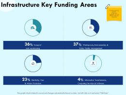 Infrastructure Key Funding Areas Warehousing Ppt Powerpoint Presentation Icon Elements
