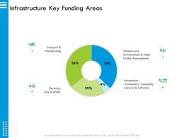 Infrastructure Key Funding Areas Waterpower Ppt Powerpoint Presentation Slides Design Inspiration