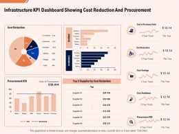 Infrastructure Kpi Dashboard Showing Cost Reduction And Procurement Ppt Powerpoint Presentation