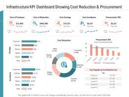 Infrastructure KPI Dashboard Showing Cost Reduction Procurement Management Services Ppt Download