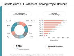 Infrastructure KPI Dashboard Showing Project Revenue Infrastructure Management Services Ppt Demonstration