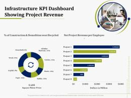 Infrastructure KPI Dashboard Showing Project Revenue IT Operations Management Ppt Styles Format