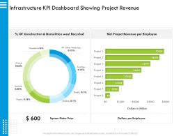 Infrastructure KPI Dashboard Showing Project Revenue M2896 Ppt Powerpoint Presentation Gallery