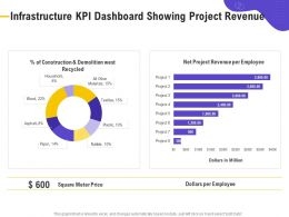 Infrastructure KPI Dashboard Showing Project Revenue Meter Price Ppt Powerpoint Presentation File Vector