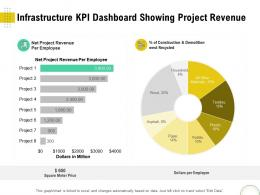 Infrastructure KPI Dashboard Showing Project Revenue Optimizing Using Modern Techniques Ppt Background