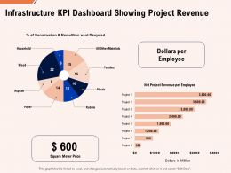 Infrastructure Kpi Dashboard Showing Project Revenue Ppt Powerpoint Icon Introduction
