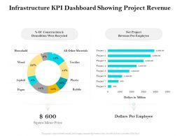 Infrastructure Kpi Dashboard Showing Project Revenue Ppt Show Slides