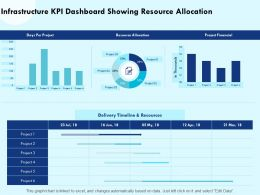 Infrastructure KPI Dashboard Showing Resource Allocation Days Per Powerpoint Presentation Design