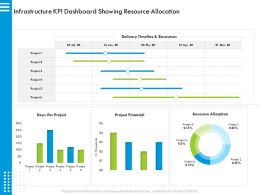 Infrastructure KPI Dashboard Showing Resource Allocation Days Ppt Powerpoint Presentation Icon