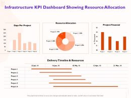 Infrastructure KPI Dashboard Showing Resource Allocation Delivery Ppt Powerpoint Presentation Microsoft