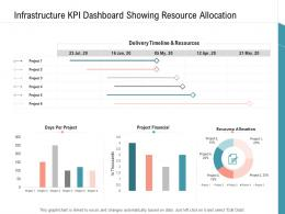 Infrastructure KPI Dashboard Showing Resource Allocation Infrastructure Management Services Ppt Slides