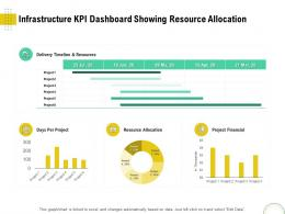Infrastructure KPI Dashboard Showing Resource Allocation Optimizing Using Modern Techniques Ppt Formats