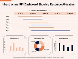 Infrastructure Kpi Dashboard Showing Resource Allocation Ppt Powerpoint Topics