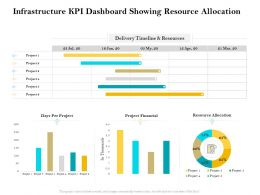 Infrastructure Kpi Dashboard Showing Resource Allocation Ppt Summary