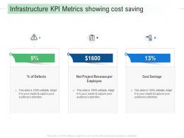 Infrastructure KPI Metrics Showing Cost Saving Infrastructure Analysis And Recommendations Ppt Template