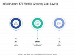 Infrastructure KPI Metrics Showing Cost Saving Infrastructure Construction Planning Management Ppt Slide