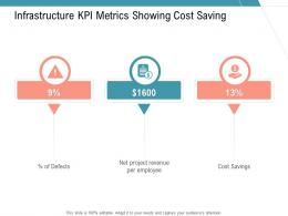 Infrastructure KPI Metrics Showing Cost Saving Infrastructure Management Services Ppt Summary