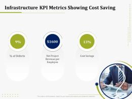 Infrastructure KPI Metrics Showing Cost Saving IT Operations Management Ppt Infographic