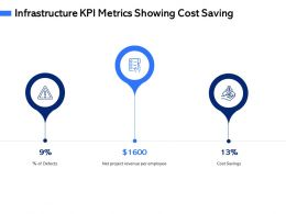 Infrastructure KPI Metrics Showing Cost Saving M3079 Ppt Powerpoint Presentation Show Picture