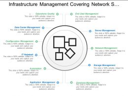 Infrastructure Management Covering Network Storage And Application