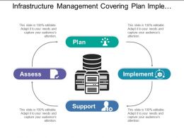 Infrastructure Management Covering Plan Implement Support And Assess