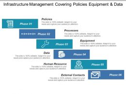 Infrastructure Management Covering Policies Equipment And Data