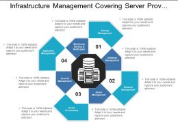Infrastructure Management Covering Server Provisioning And Monitoring