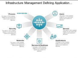 Infrastructure Management Defining Application Security And Process