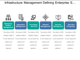 Infrastructure Management Defining Enterprise System And End User Computing