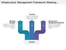 Infrastructure Management Framework Metering Manager Orchestrato Manager Vision