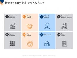 Infrastructure Management Service Infrastructure Industry Key Stats Ppt Gallery Slides
