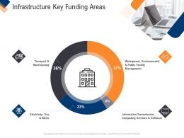 Infrastructure Management Service Infrastructure Key Funding Areas Ppt File Templates