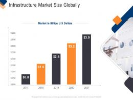 Infrastructure Management Service Infrastructure Market Size Globally Ppt Tips
