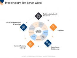 Infrastructure Management Service Infrastructure Resilience Wheel Ppt Layouts