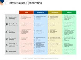 Infrastructure Management Service IT Infrastructure Optimization Ppt File Design Ideas