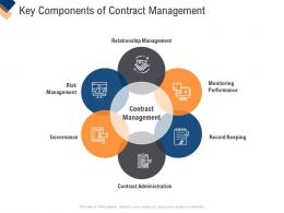 Infrastructure Management Service Key Components Of Contract Management Ppt Show