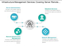 Infrastructure Management Services Covering Server Remote Infrastructure