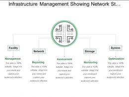 Infrastructure Management Showing Network Storage System And Facility